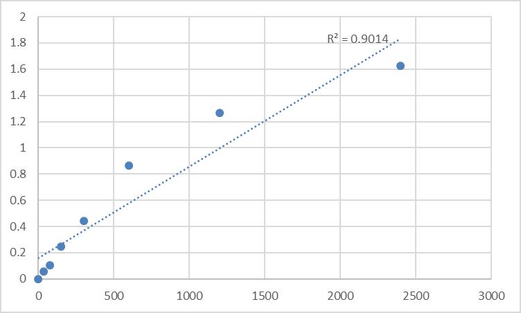 Fig.1. Human MAGUK p55 subfamily member 5 (MPP5) Standard Curve.