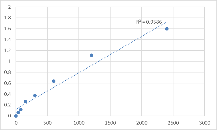 Fig.1. Human MAGUK p55 subfamily member 4 (MPP4) Standard Curve.