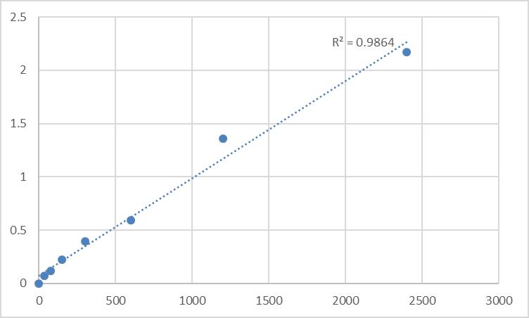 Fig.1. Human M-phase phosphoprotein 9 (MPHOSPH9) Standard Curve.