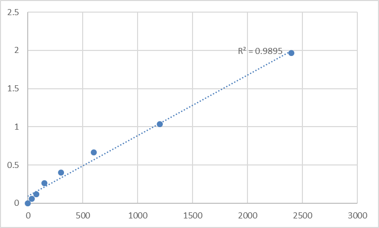 Fig.1. Human DNA-3-methyladenine glycosylase (MPG) Standard Curve.