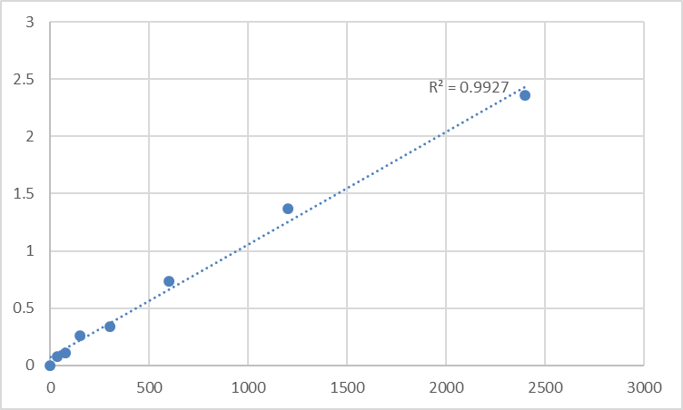 Fig.1. Human Max-binding protein MNT (MNT) Standard Curve.