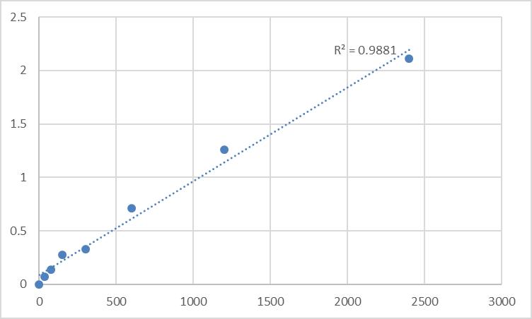 Fig.1. Human Myeloid cell nuclear differentiation antigen,MNDA Standard Curve.