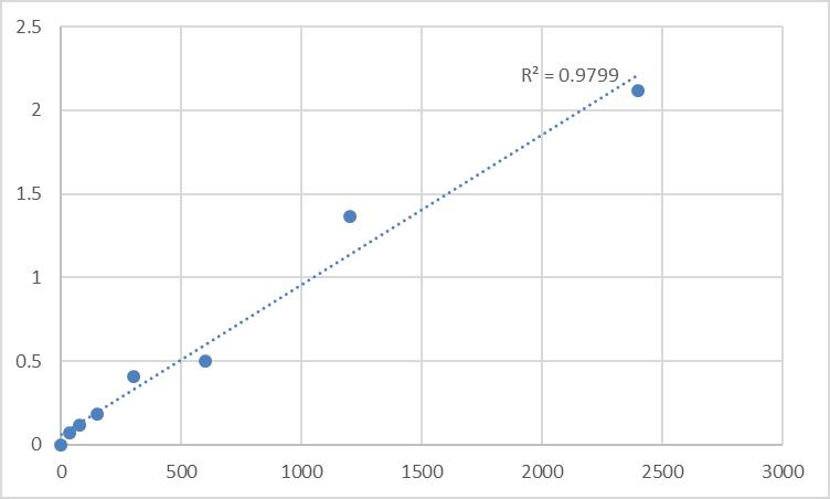 Fig.1. Human CDK-activating kinase assembly factor MAT1 (MNAT1) Standard Curve.