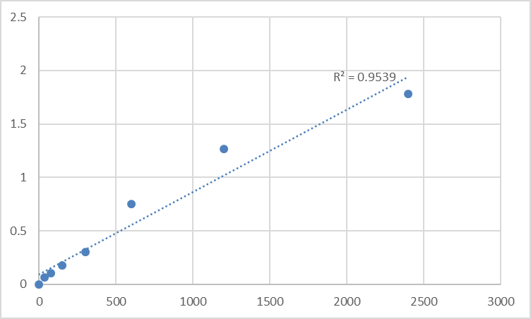 Fig.1. Human MMS19 nucleotide excision repair protein homolog (MMS19) Standard Curve.