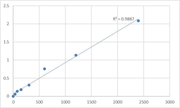 Fig.1. Human Multimerin-2 (MMRN2) Standard Curve.