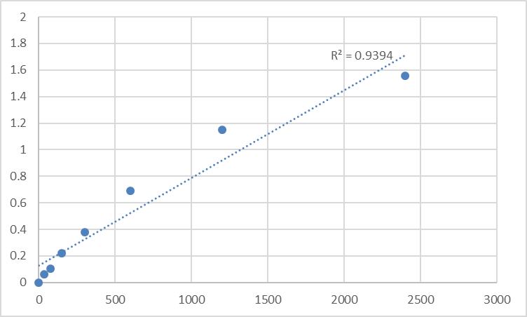 Fig.1. Human Multimerin-1 (MMRN1) Standard Curve.