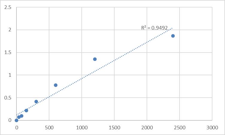 Fig.1. Human Matrix metalloproteinase-27 (MMP27) Standard Curve.