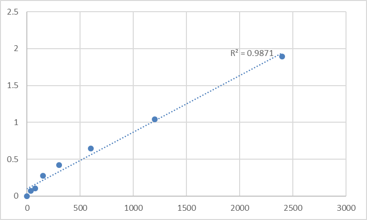 Fig.1. Human Matrix metalloproteinase-24 (MMP24) Standard Curve.