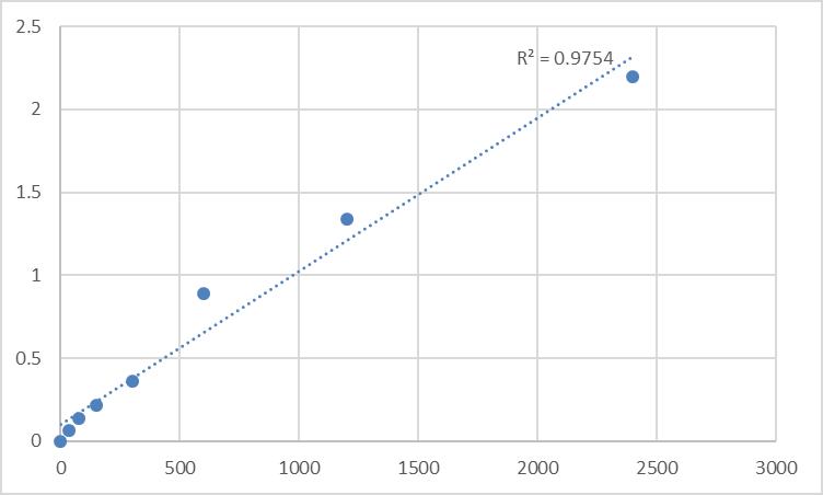 Fig.1. Human Putative E3 ubiquitin-protein ligase makorin-4 (MKRN4) Standard Curve.