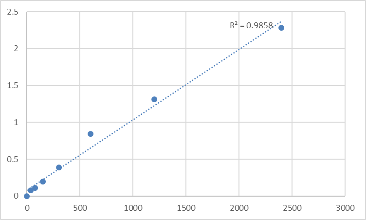 Fig.1. Human Meckel syndrome type 1 protein (MKS1) Standard Curve.