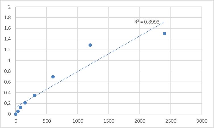 Fig.1. Human Probable E3 ubiquitin-protein ligase makorin-2 (MKRN2) Standard Curve.