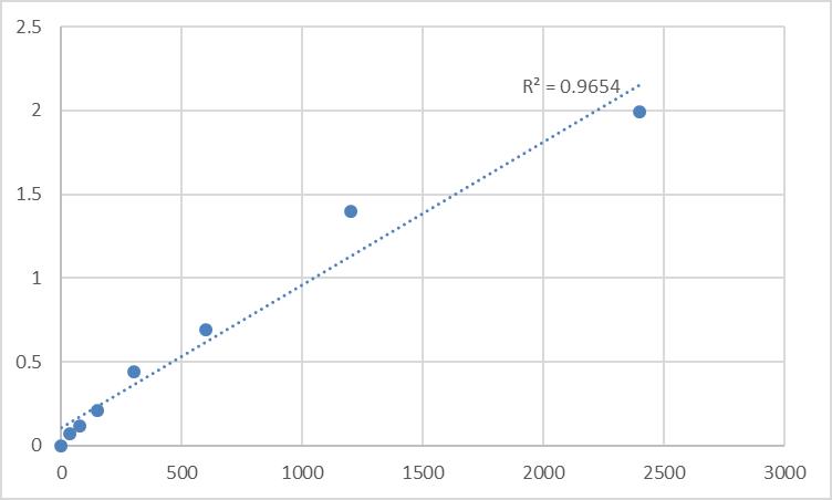 Fig.1. Human Inositol oxygenase (MIOX) Standard Curve.