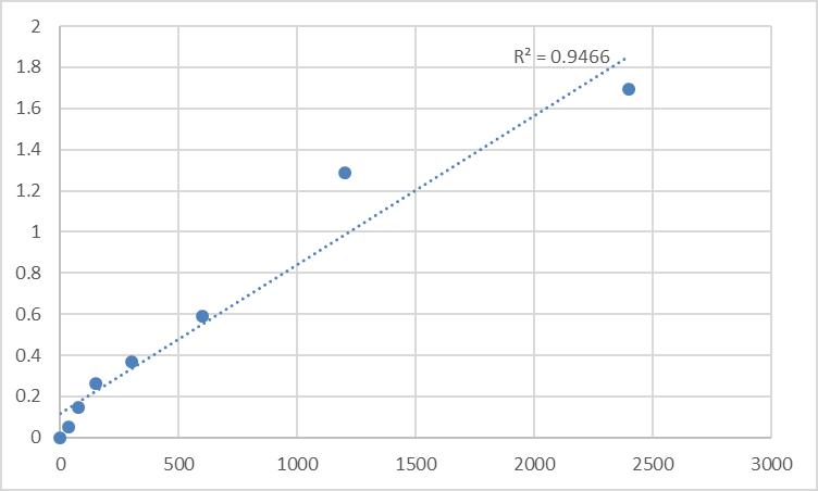 Fig.1. Human Multiple inositol polyphosphate phosphatase 1 (MINPP1) Standard Curve.