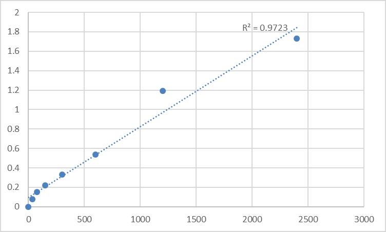 Fig.1. Human MYC-induced nuclear antigen (MINA) Standard Curve.