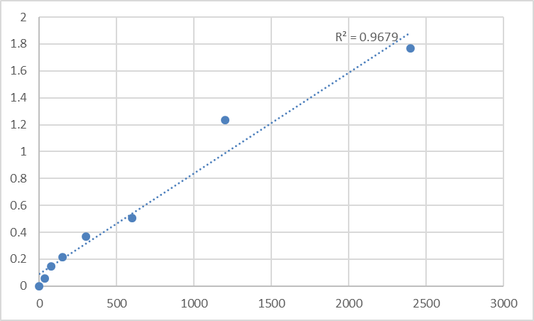 Fig.1. Human MIF4G domain-containing protein (MIF4GD) Standard Curve.