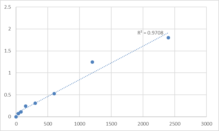 Fig.1. Human Macrophage Migration Inhibitory Factor (MIF) Standard Curve.