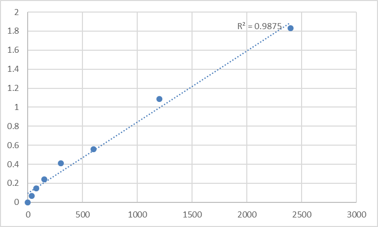 Fig.1. Human Mesoderm induction early response protein 3 (MIER3) Standard Curve.