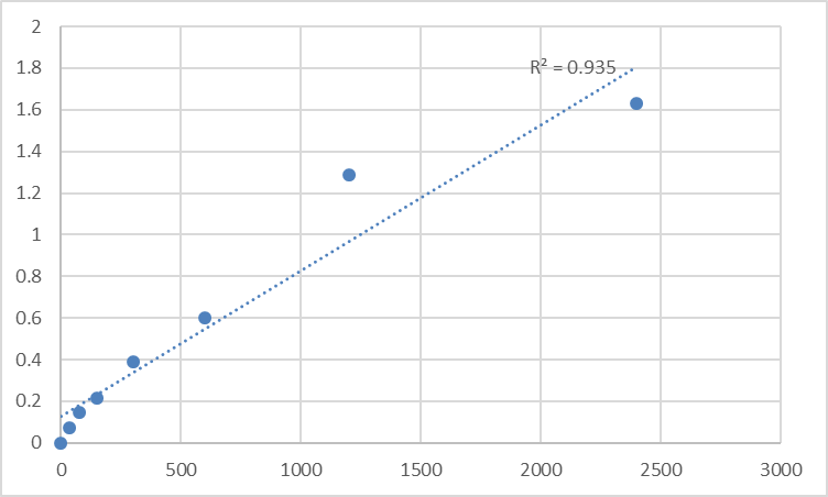 Fig.1. Human Mesoderm induction early response protein 1 (MIER1) Standard Curve.