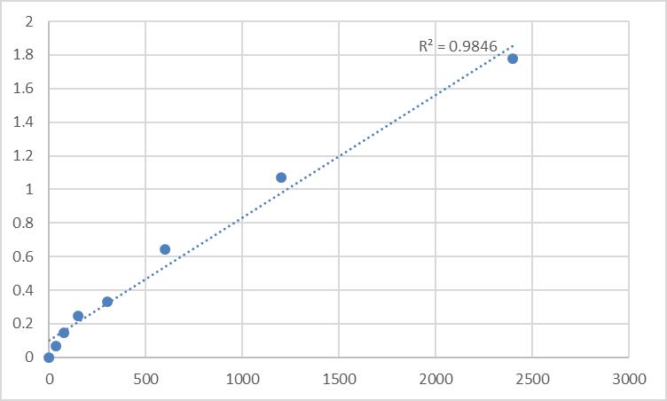 Fig.1. Human Methemoglobin (MHB) Standard Curve.