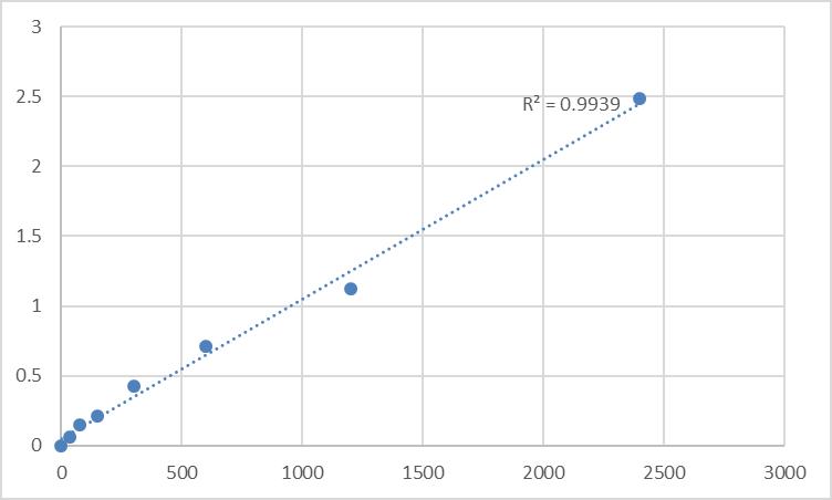 Fig.1. Human Monoglyceride lipase (MGLL) Standard Curve.
