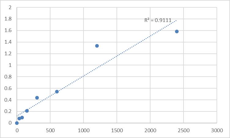 Fig.1. Human Alpha-1,6-mannosylglycoprotein 6-beta-N-acetylglucosaminyltransferase B (MGAT5B) Standard Curve.