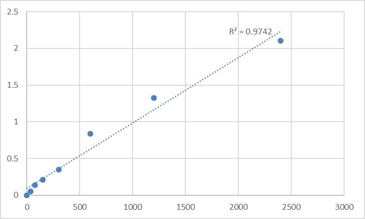 Fig.1. Human Alpha-1,3-mannosyl-glycoprotein 4-beta-N-acetylglucosaminyltransferase C (MGAT4C) Standard Curve.