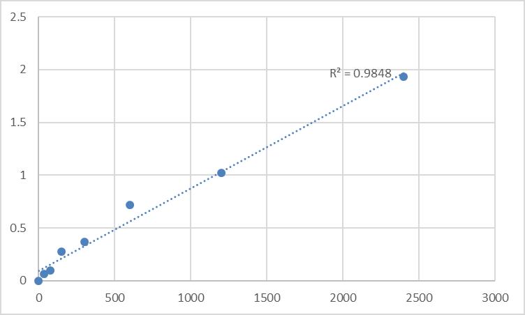 Fig.1. Human Beta-1,3-N-acetylglucosaminyltransferase manic fringe (MFNG) Standard Curve.