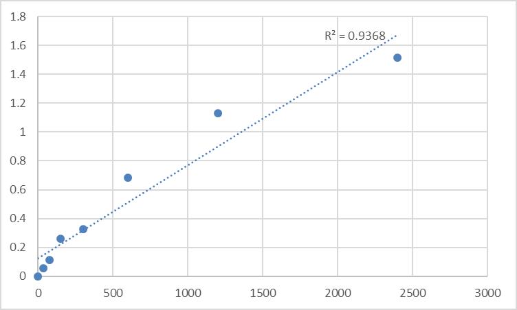 Fig.1. Human Melanotransferrin (MFI2) Standard Curve.
