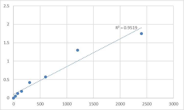 Fig.1. Human Mitochondrial fission factor (MFF) Standard Curve.