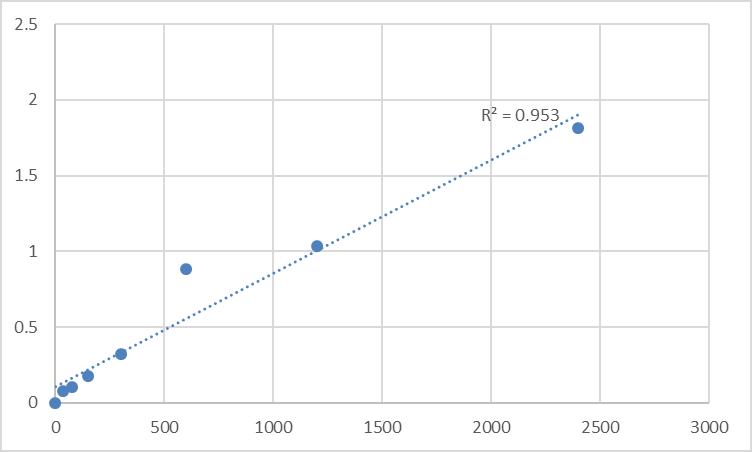 Fig.1. Human Hepatocyte growth factor receptor (c-MET/HGFR) Standard Curve.