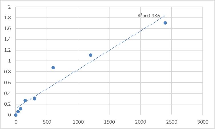 Fig.1. Human Mesoderm posterior protein 1 (MESP1) Standard Curve.