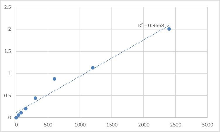 Fig.1. Human LDLR chaperone MESD (MESDC2) Standard Curve.
