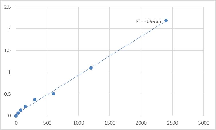 Fig.1. Human Mesoderm development candidate 1 (MESDC1) Standard Curve.