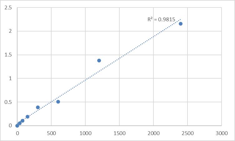 Fig.1. Human Meprin A subunit alpha (MEP1A) Standard Curve.
