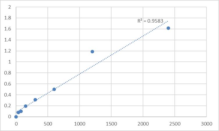 Fig.1. Human Homeobox protein MOX-1 (MEOX1) Standard Curve.