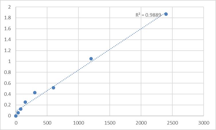 Fig.1. Human Menin (MEN1) Standard Curve.
