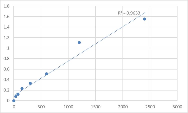 Fig.1. Human Mediator of RNA polymerase II transcription subunit 13-like (MED13L) Standard Curve.