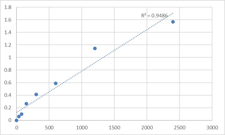 Fig.1. Human Deoxycytidine kinase (DCK) Standard Curve.