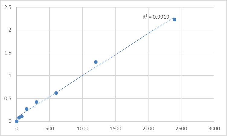 Fig.1. Mouse Tumor necrosis factor receptor superfamily member 17 (TNFRSF17) Standard Curve.