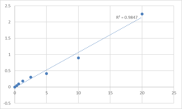 Fig.1. Mouse Toll-like receptor 1 (TLR1) Standard Curve.