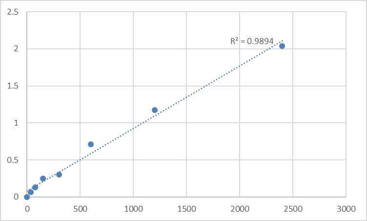 Fig.1. Mouse Neurotrypsin (PRSS12) Standard Curve.