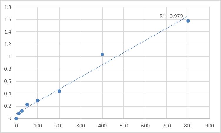 Fig.1. Mouse Prokineticin-2 (PROK2) Standard Curve.