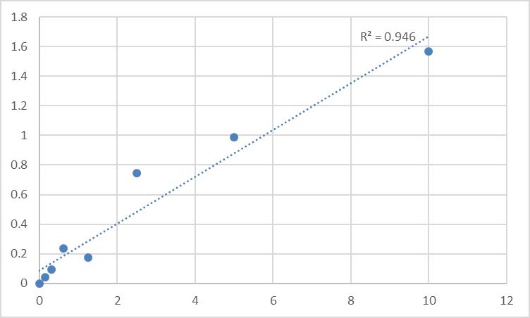 Fig.1. Mouse POU domain, class 5, transcription factor 1 (POU5F1) Standard Curve.