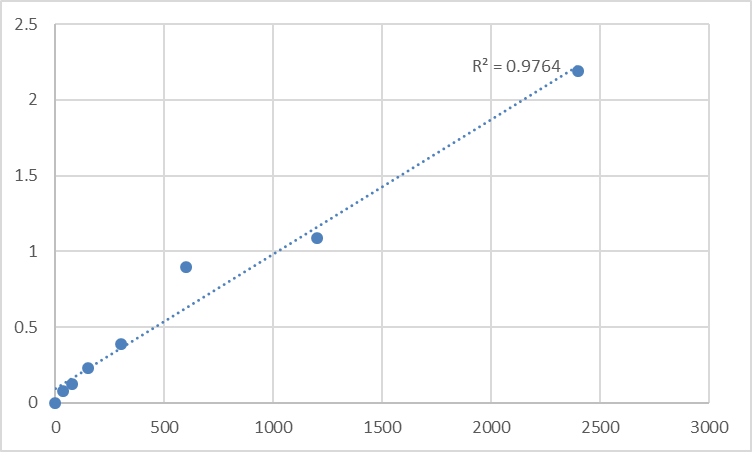 Fig.1. Mouse Next to BRCA1 gene 1 protein (NBR1) Standard Curve.