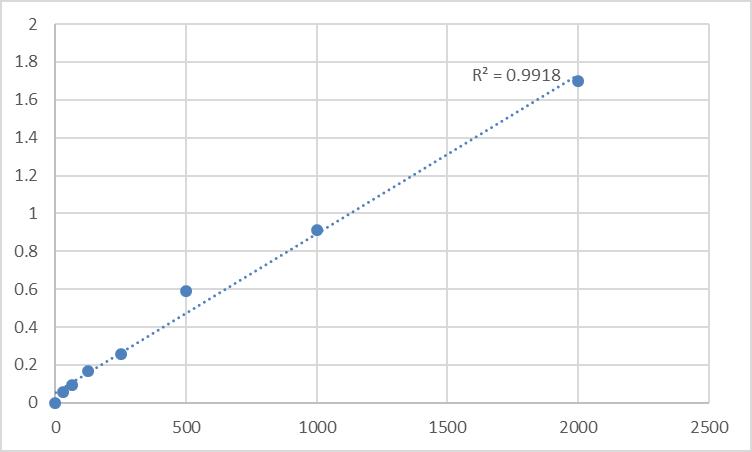 Fig.1. Mouse Myoglobin (MB) Standard Curve.