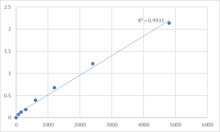 Fig.1. Mouse Deleted in lung and esophageal cancer protein 1 (DLEC1) Standard Curve.