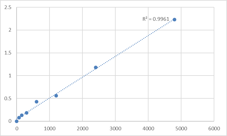 Fig.1. Mouse DNA-directed RNA polymerases I and III subunit RPAC2 (POLR1D) Standard Curve.