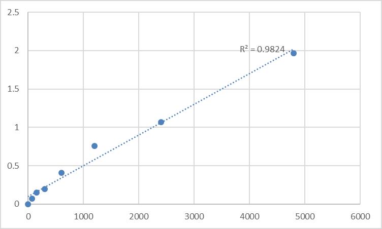 Fig.1. Mouse DNA polymerase nu (POLN) Standard Curve.