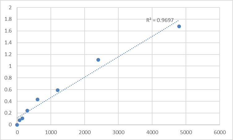 Fig.1. Mouse DNA polymerase delta catalytic subunit (POLD1) Standard Curve.