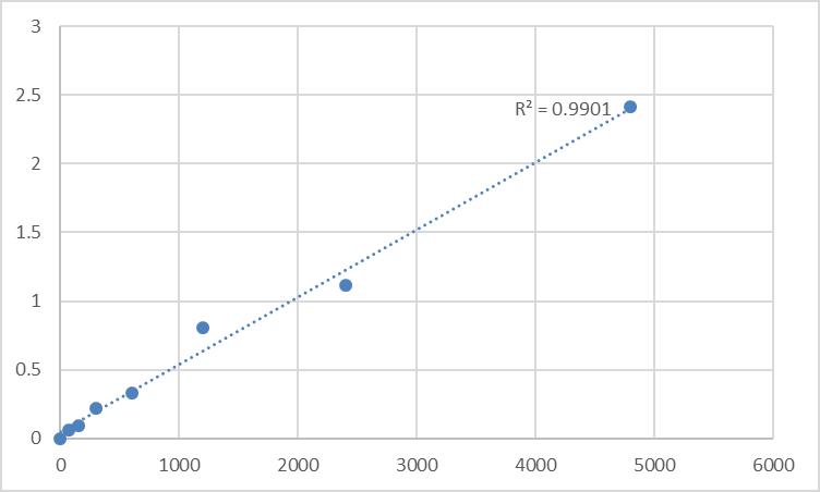 Fig.1. Mouse Pogo transposable element with KRAB domain (POGK) Standard Curve.